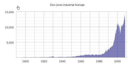 The Dow Jones: Beautiful Tree in the Desert | Algorithmic Trading and Market Microstructure | Scoop.it