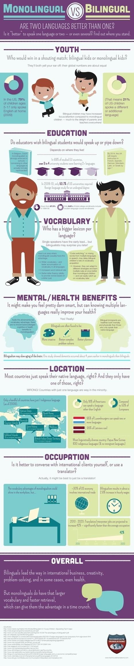 Teacher Infographics | Edu Tech For Development | Scoop.it