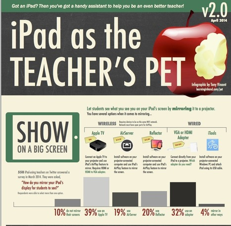 5 Ways to Show Your iPad on A Big Screen in Class | Technology in Education | Scoop.it