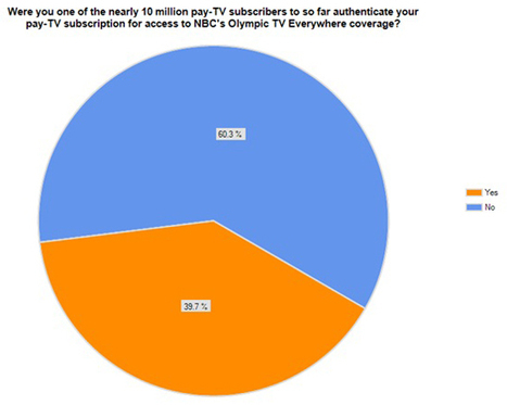 Willingness to pay, Survey: TV Everywhere strikes gold during Olympic coverage   Blogs   CED Magazine - Communications, Engineering and Design Magazine   Paywalls   Scoop.it