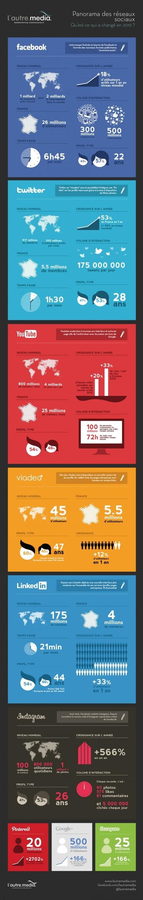 Les marques touchent-elles leur cible sur les réseaux sociaux ? | Culture digitale | Scoop.it