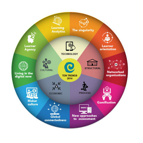 CORE Education's Ten Trends 2014 | Educational Leadership and Technology | Scoop.it