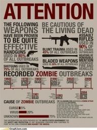 Undead Harmony: How Zombie Fiction Excited FirearmsCulture   Zombie Mania   Scoop.it
