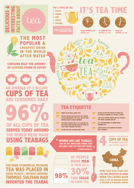 Some very wi-tea English banter - News by Design | Infographics for English class | Scoop.it