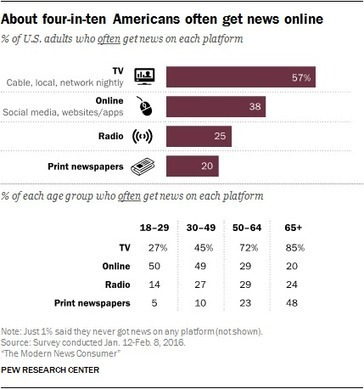 10 facts about the changing digital news landscape | Emerging Themes in Marketing | Scoop.it