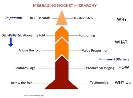 Startup Management » The Only 5 Types of Messaging You Need | Digital Media Scoops, etc... | Scoop.it