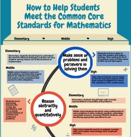 Helping Students Meet CC Standards in Math | school improvement process | Scoop.it