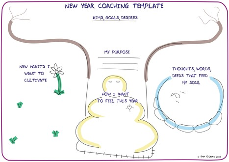 Free visual coaching template *2017 here we come!* | Graphic Coaching | Scoop.it