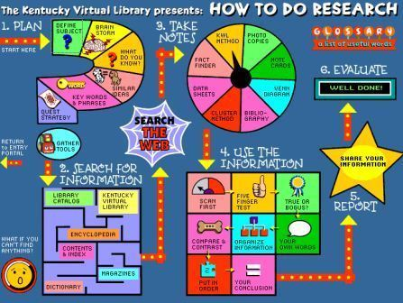 """The KYVL for Kids Research Portal - An Interactive """"How to do research"""" map 
