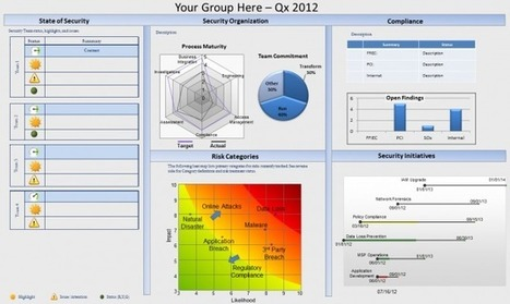 Your Security ExecutiveDashboard | Higher Education & Information Security | Scoop.it