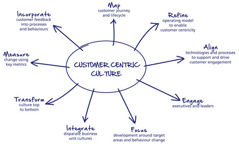 Customer Centricity: Predicting Changes in the Customer Experience | MIT Technology Review | Customer service | Scoop.it