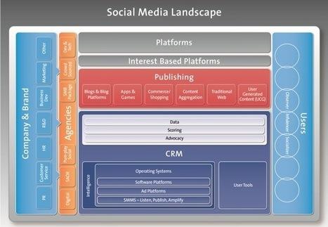 L'Ecosystème des Médias Sociaux | Bien communiquer | Scoop.it