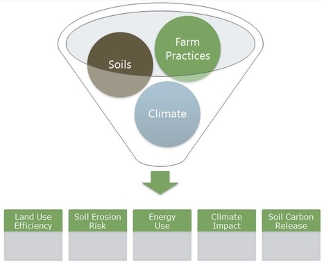 New field calculator measures sustainability of farm practices | Ag app | Scoop.it