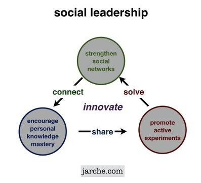 Social leaders create value | Carrier Signal | Scoop.it