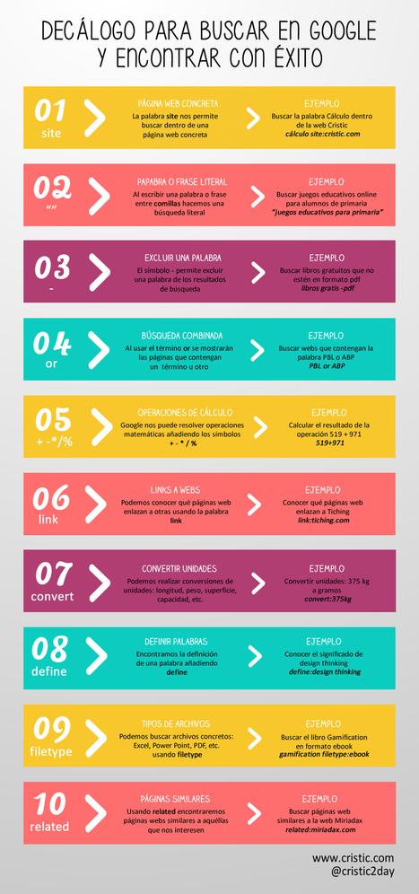 10 trucos para buscar en Google y encontrar con éxito | Educación (métodos y herramientas) | Scoop.it