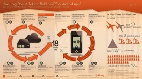 How Long Does it Take to Build an iOS or Android App? ~ The *Official AndreasCY*   omnia mea mecum fero   Scoop.it
