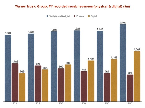 Streaming drives Warner Music's biggest annual revenues in 8 years | The music industry in the digital context | Scoop.it