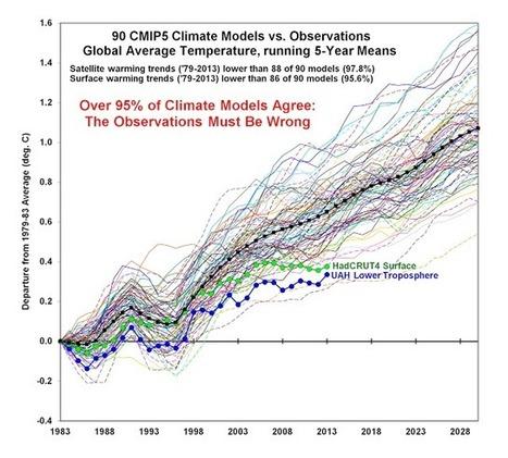 Tous les modèles sont faux (disent-ils) | Crisis, collapse and transition | Scoop.it