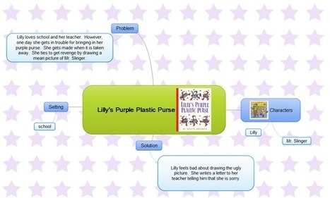 Kleinspiration: Using Mind Maps in Elementary | Edtech PK-12 | Scoop.it