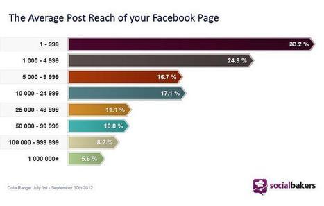 [Facebook] Etude : le ciblage Facebook augmente-t-il la portée de votre page fan ?   Communication - Marketing - Web_Mode Pause   Scoop.it