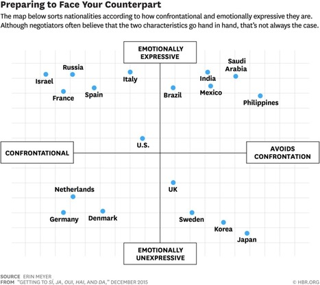 The secret to disagreeing with people from 20 different countries, in one chart | Personal Development | Scoop.it