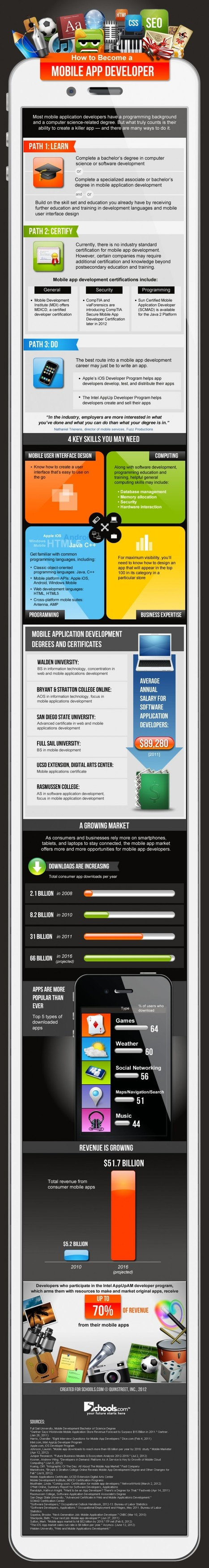 How To Start Developing Your Own Apps | inspiring | Scoop.it