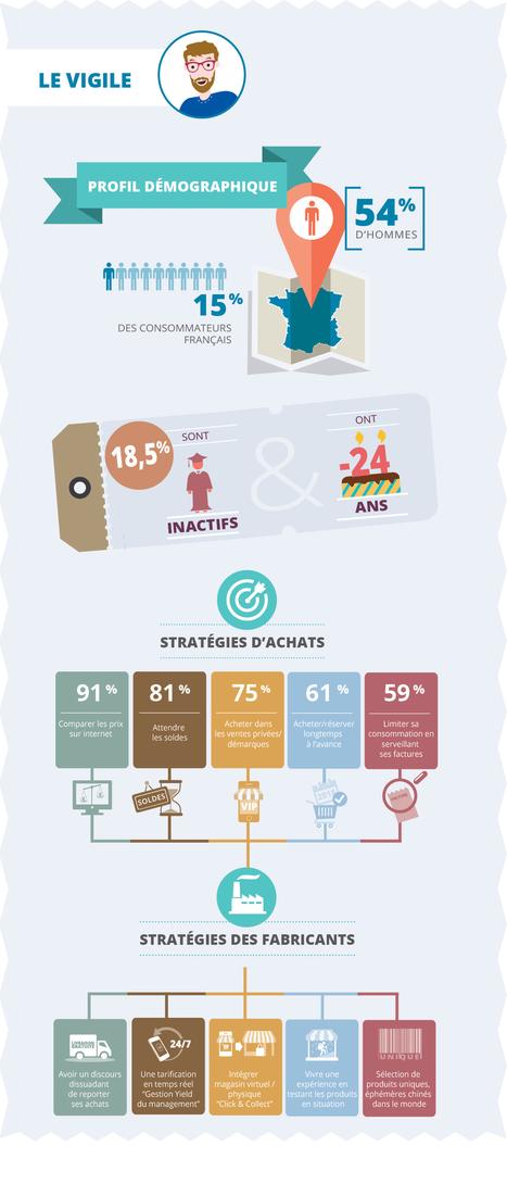 Les 5 postures des consommateurs | Marketing & advertising 2.0 | Scoop.it