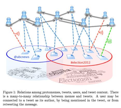 #Clustering #memes in social media streams   #algorithms #sna   Influence et contagion   Scoop.it