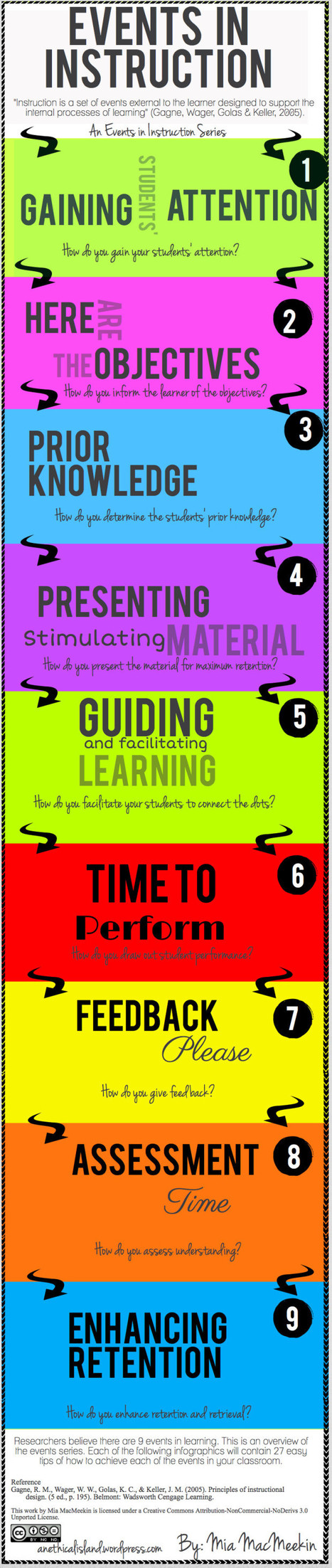 A Step-By-Step Visual Guide To Being An Effective Instructor [Infographic] | Better teaching, more learning | Scoop.it