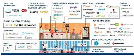 online food ordering system | Scoop it