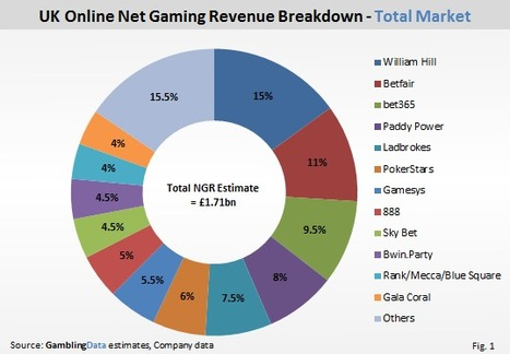 UK Online Market Tops £1.71bn - £242m in taxes, Scott Longley, GamblingCompliance | Poker & eGaming News | Scoop.it