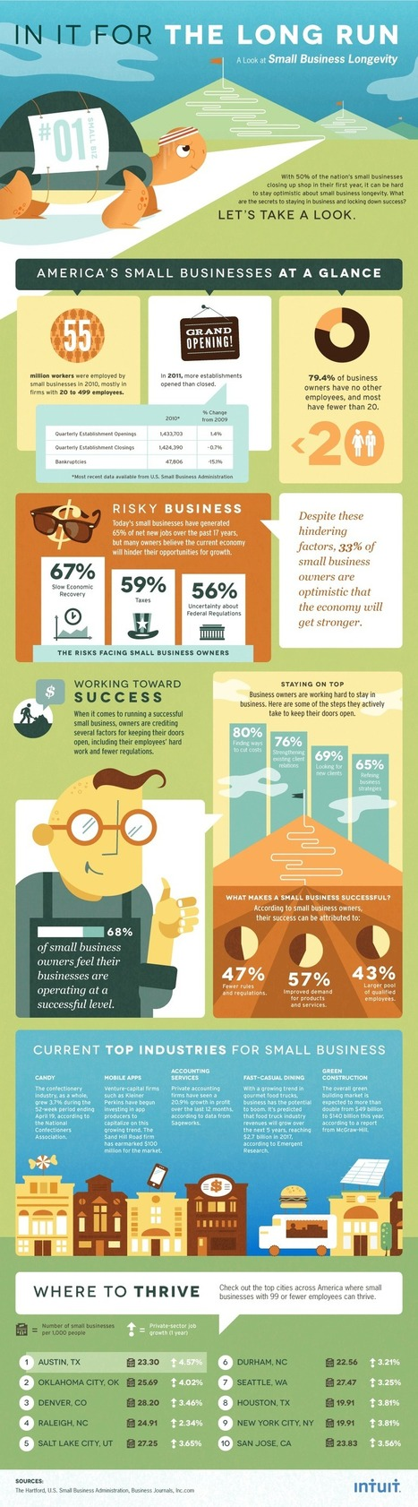 How to Ensure the Longevity of Your Business [INFOGRAPHIC] | Technology Posts | Scoop.it