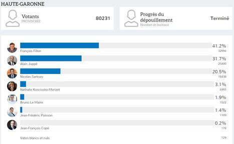 Résultats Haute-Garonne 1er Tour de la Primaire ouverte de la droite et du centre | Toulouse La Ville Rose | Scoop.it