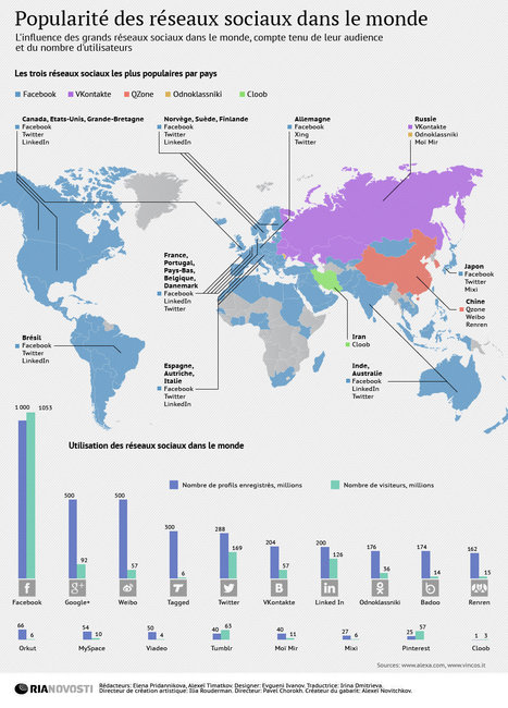 Popularité des réseaux sociaux dans le monde   Actua web marketing   Scoop.it