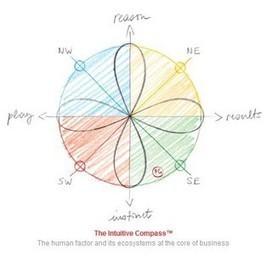 innovation et intelligence intuitive | Université Hommes-Entreprises | Les Curiosités de Christine | Scoop.it