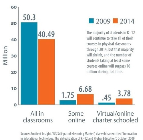 Blended Learning Innovations: 10 Major Trends (download free Whitepaper)