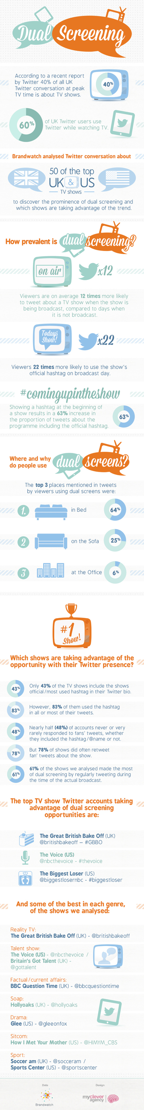 TV and Social Media: A Dual Screening Investigation (Infographic) | Social TV is everywhere | Scoop.it