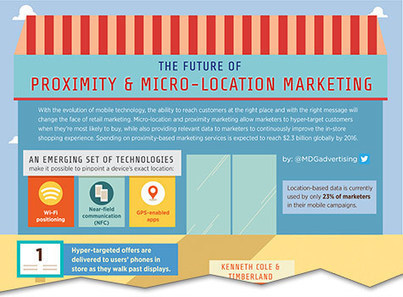 The Future of Proximity & Micro-Location Marketing [Infographic]   Mobile Technology for Retailers   Scoop.it