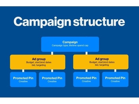 Pinterest Adds Ad Groups to Campaign Structure | Pinterest | Scoop.it