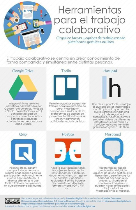 6 herramientas para trabajo colaborativo #infografia #infographic #rrhh | infografiando | Scoop.it