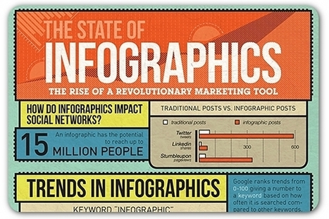 Infographic explores the state of infographics | Articles | Home | Social Media Visuals & Infographics | Scoop.it