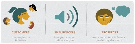 Three Kinds of People You'll Meet Through Pinterest's News Tab | Business 2 Community | Pinterest | Scoop.it