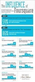 Cómo usar Foursquare para Promocionar su Empresa y LLegar a un Público Nuevo | Red Social Glocal | Scoop.it