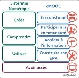 Connectivisme et littératie numérique | TICE & FLE | Scoop.it