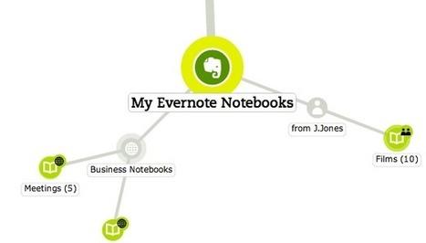 Mohiomap pour visualiser notes et carnets d'Evernote | François MAGNAN  Formateur Consultant | Scoop.it