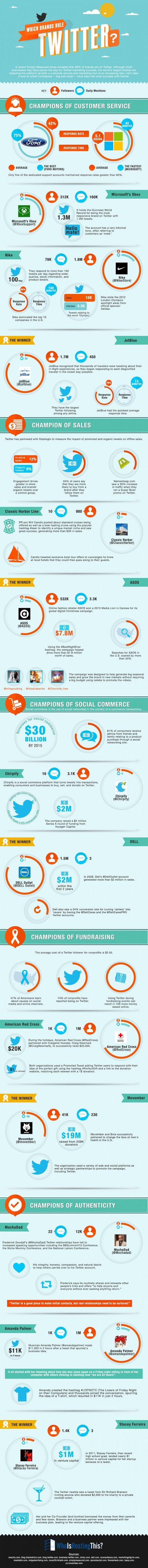 Which Brands Rule Twitter? | Visual.ly | Internet Marketing | Scoop.it