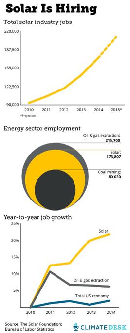 Solar is adding jobs 10 times faster than the overall economy | Alternativas - Tecnologías - Reflexion - Opiniones - Economia | Scoop.it