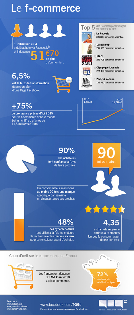 [Infographie] La percée du f-commerce | Facebook Pages | Scoop.it