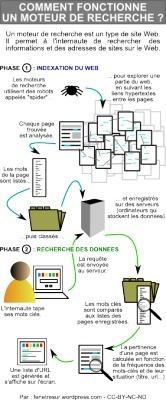 Infographie : fonctionnement d'un moteur derecherche   Les moteurs de recherche pour ... tous   Scoop.it