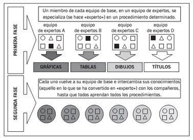 Aprender juntos alumnos diferentes. Los aprendizajes cooperativos en el aula. | Educacion, ecologia y TIC | Scoop.it